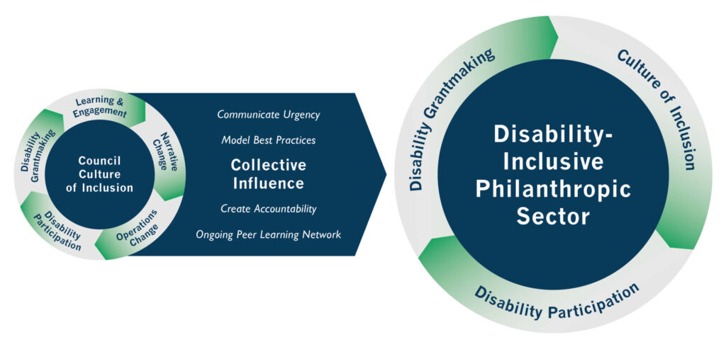 A graphically designed logic model. To the left is a circle indicating the cycle of a Council Culture of Inclusion surrounded by a series of steps including Learning & Engagement, Narrative Change, Operations Change, Disability Participation, and Disability Grantmaking. Connected to the circle is a box with steps indicating Collective Influence, which includes Communicate Urgency, Model Best Practices, Create Accountability, and Ongoing Peer Learning Network. The box is pointing to a larger circle indicating the cycle of a Disability-Inclusive Philanthropic Sector, including Disability Grantmaking, Culture of Inclusion, and Disability Participation.
